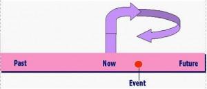 timeline-diagram